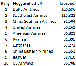 Airline Ranking