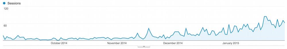 Traffic Anstieg nach SEO Verbesserungen im Blog (Bild: Screenshot Google Analytics).