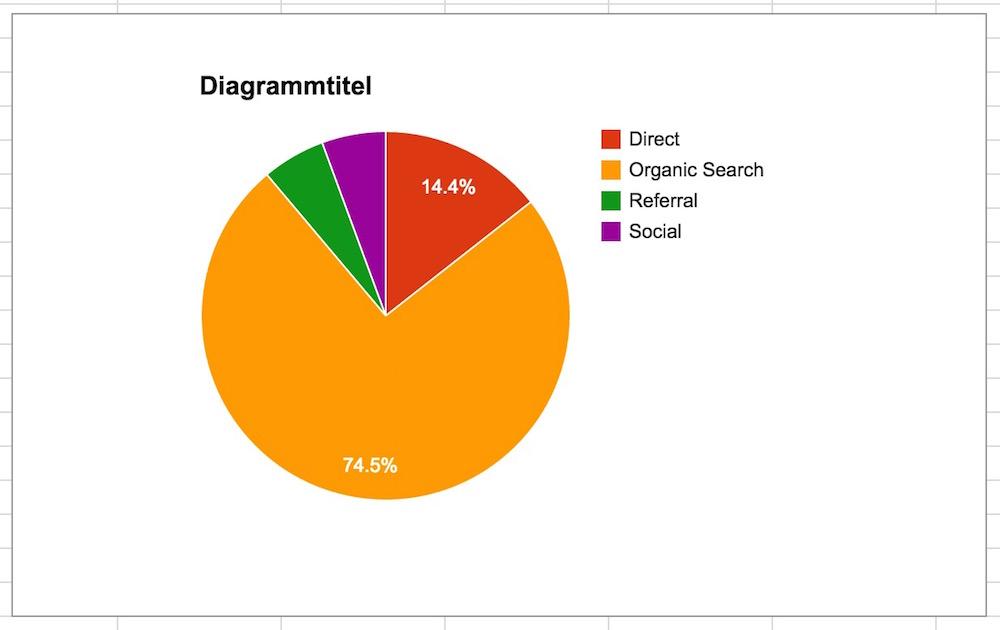 Kuchendiagramm in Google Tabellen mit den Daten aus Google Analytics erstellt (Bild: Screenshot Google Tabellen).