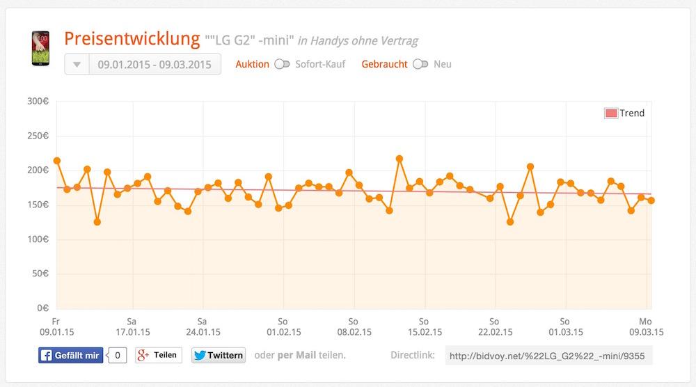 Das Ergebnis der Suche wird grafisch ausgegeben (Bild: Screenshot bidvoy.net).