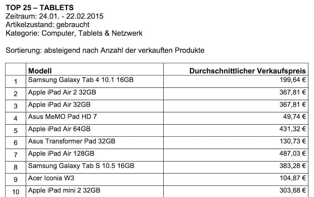 Top-Listen elektronischer Geräte erstellt von eBay (Bild: Screenshot eBay Presse).