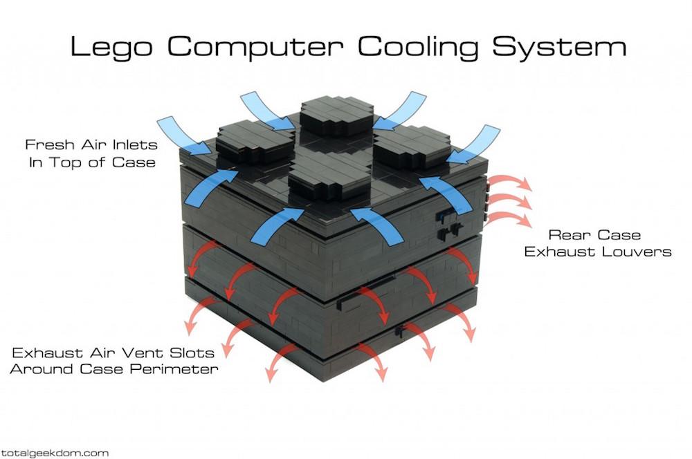Kühlsystem des LEGO Computers (Bild: TotalGeekdom.com).