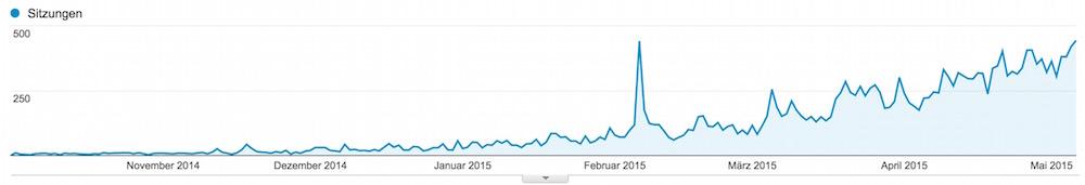 Traffic-Entwicklung von Oktober 2014 bis Mai 2015 (Bild: Screenshot Google Analytics).