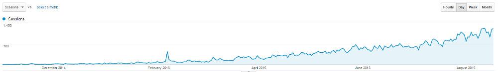 Entwicklung der Besucher vom 01.11.2014 bis 17.08.2015 (Bild: Screenshot Google Analytics).