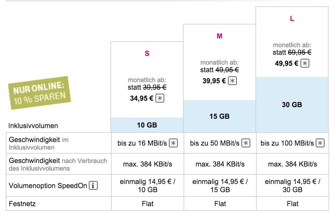 Das LTE Festnetz Angebot der Telekom - Stand 06.12.2015 (Bild: Screenshot Telekom.de).