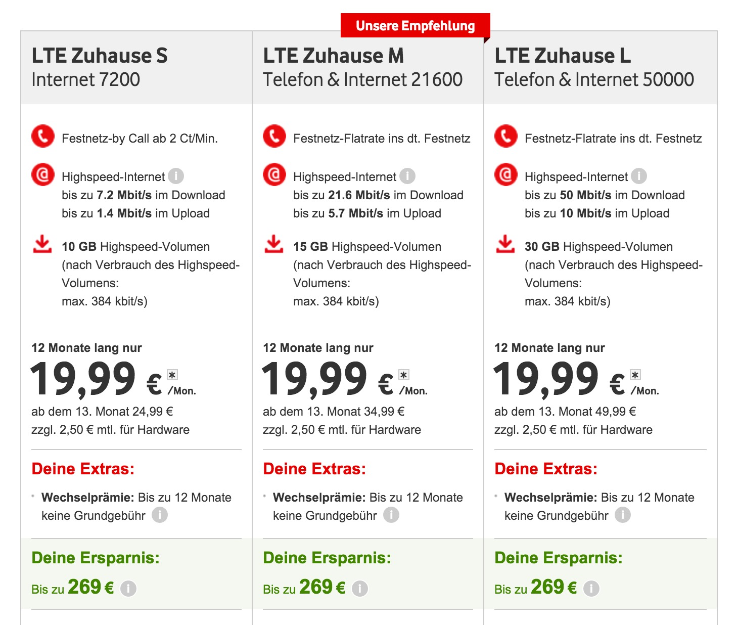 Das LTE Festnetz Angebot von Vodafone - Stand 06.12.2015 (Bild: Screenshot Vodafone.de).
