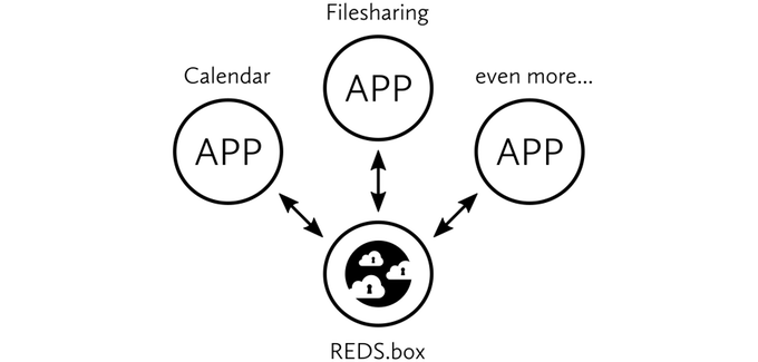 REDS.box Cloud und REDS.apps