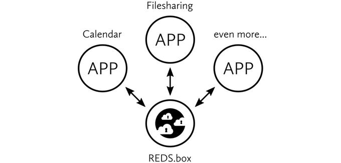 REDS.box Cloud und REDS.apps