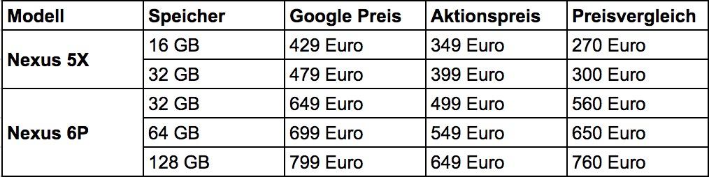 Google Nexus Preisvergleich