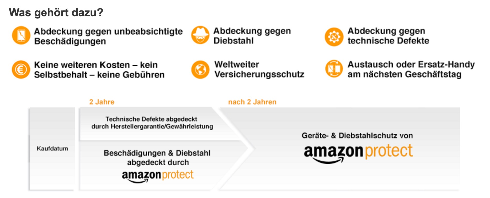 Was gehört zu Amazon Protect?