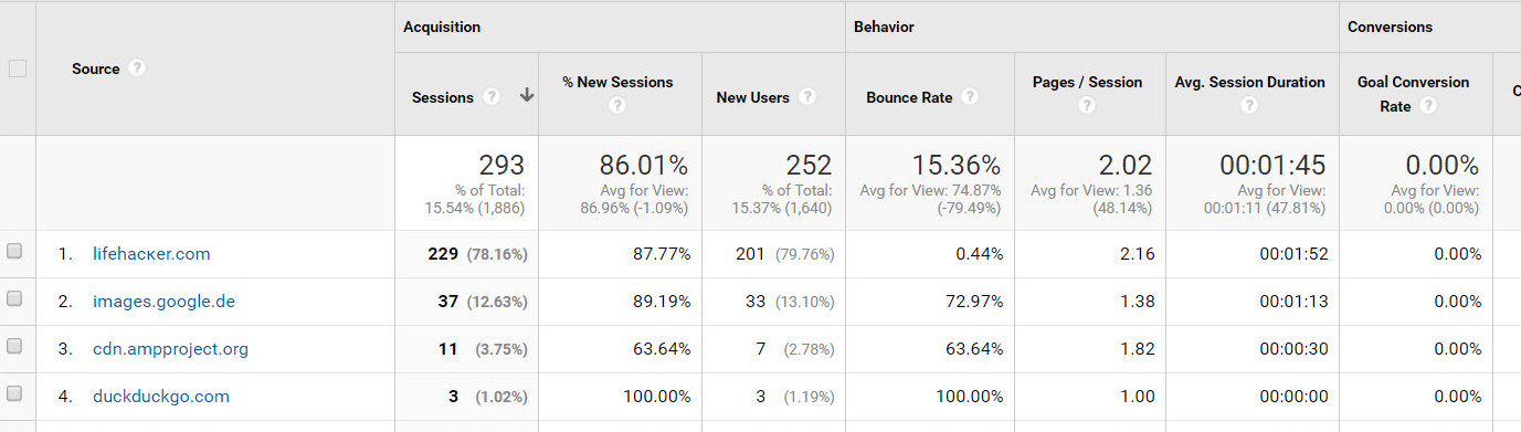 lifehacĸer.com in Google Analytics blockieren