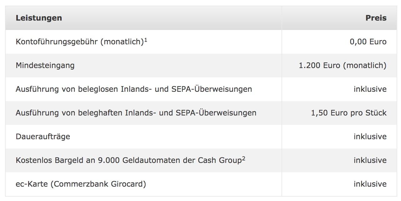 Commerzbank Angebot Konditionen