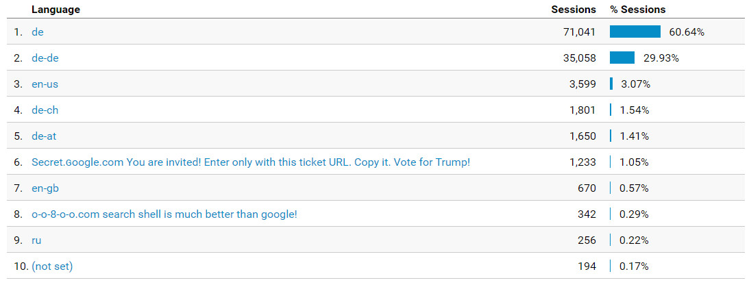 motherboard.vice.com in Google Analytics blockieren