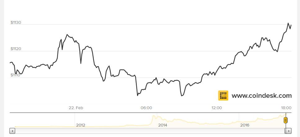 Allzeithoch bei Bitcoin