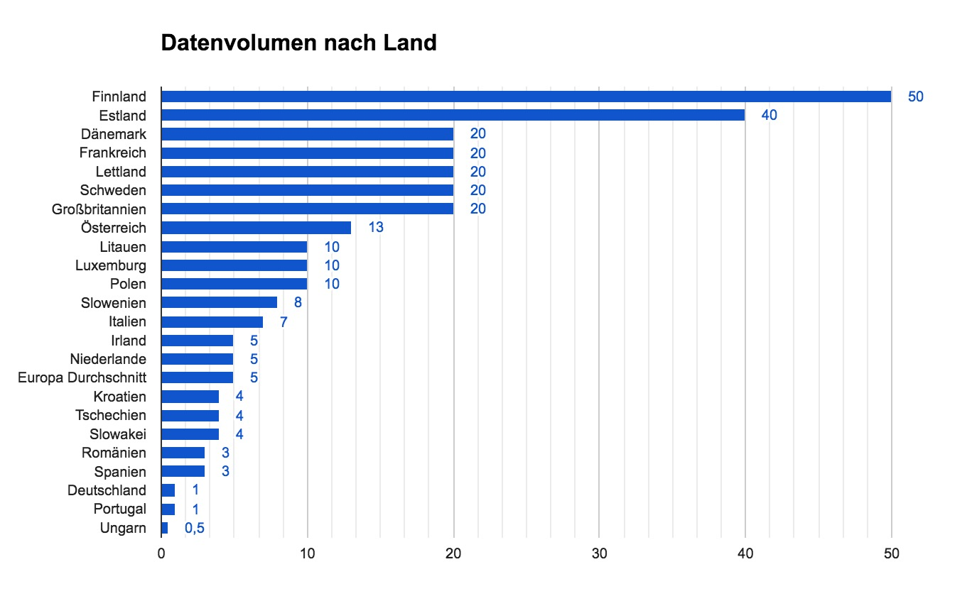 Datenvolumen in Europa nach Land