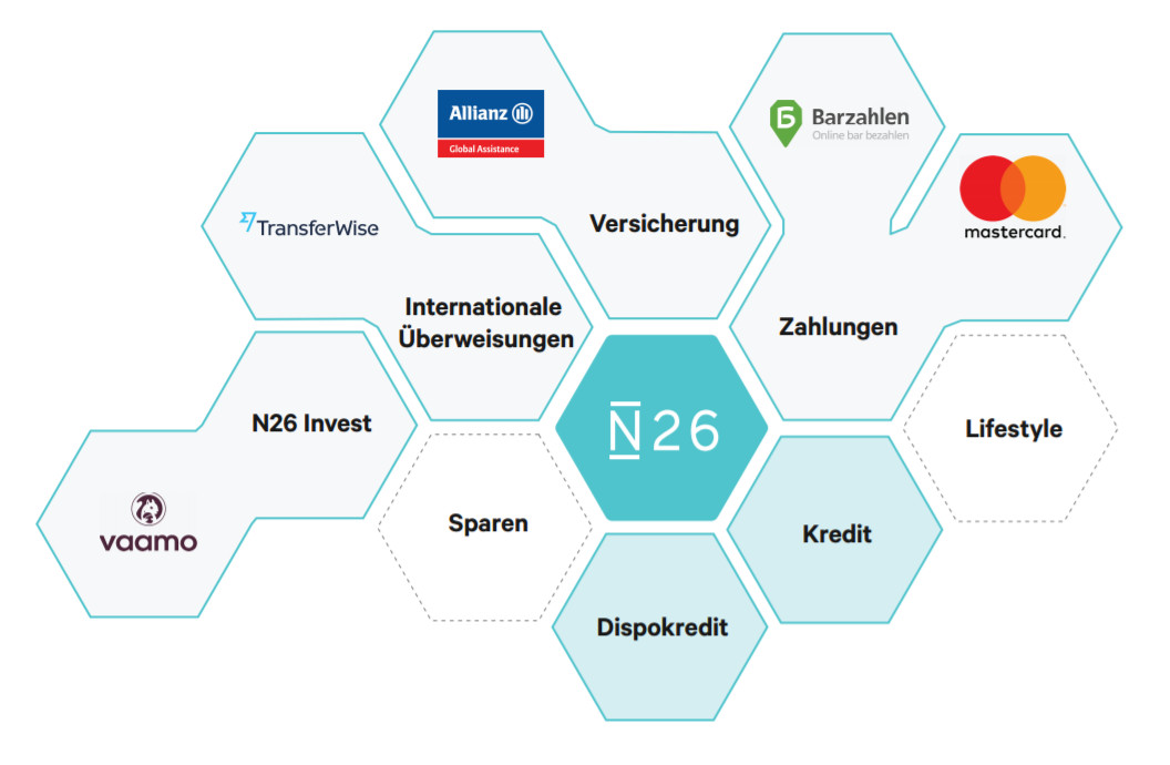 N26 Produktangebot