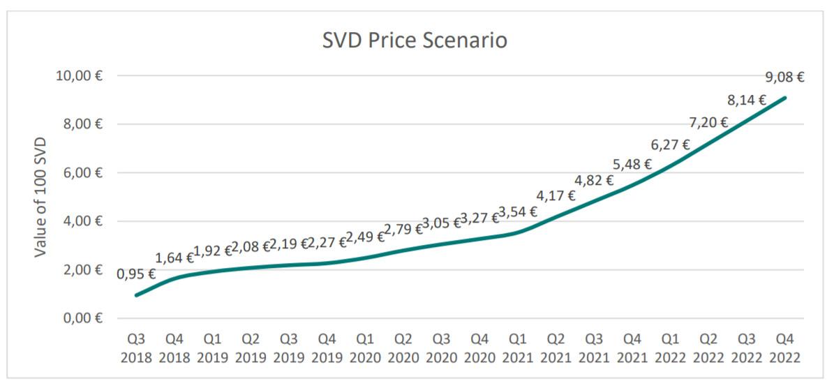Ein Beispiel für die Preisentwicklung von SVD