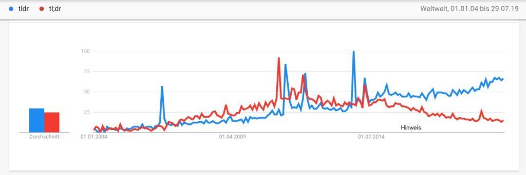 Google Trends TLDR