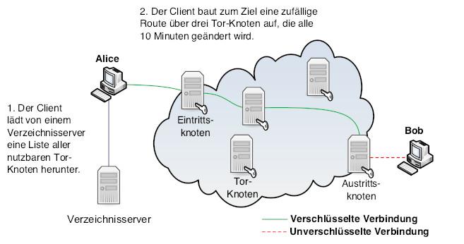 Die Funktionsweise von Tor